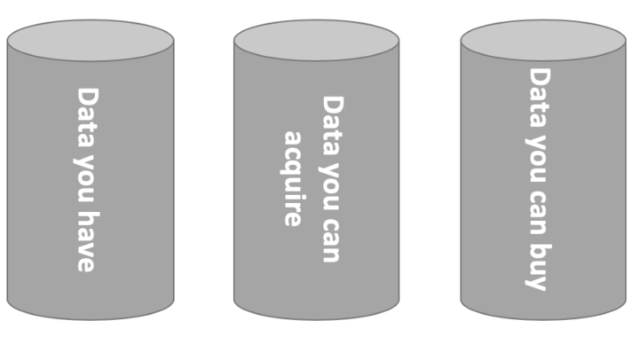 The three data sources